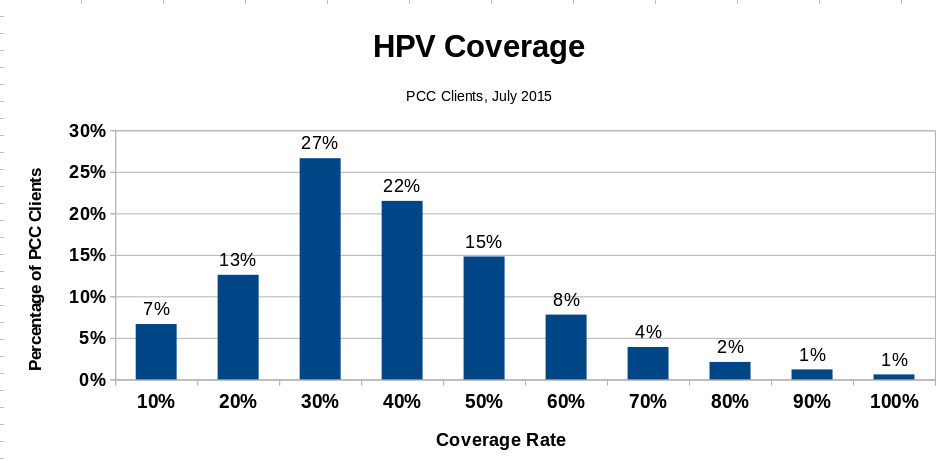 HPV Coverage