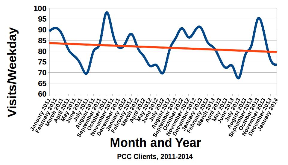 Jan 2014 Visit Data