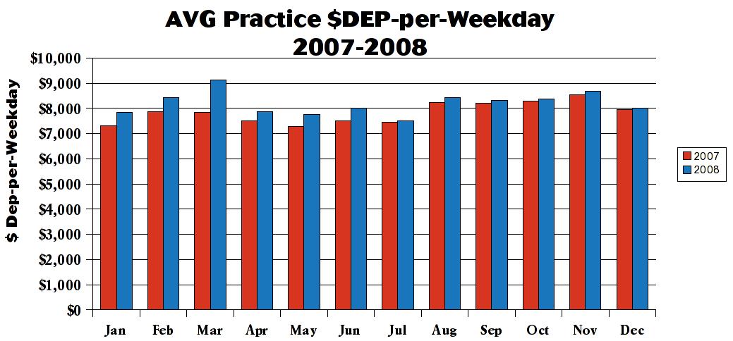 dep-per-weekday07-08