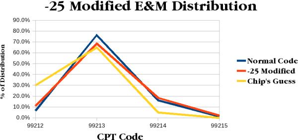 mod-25-distribution