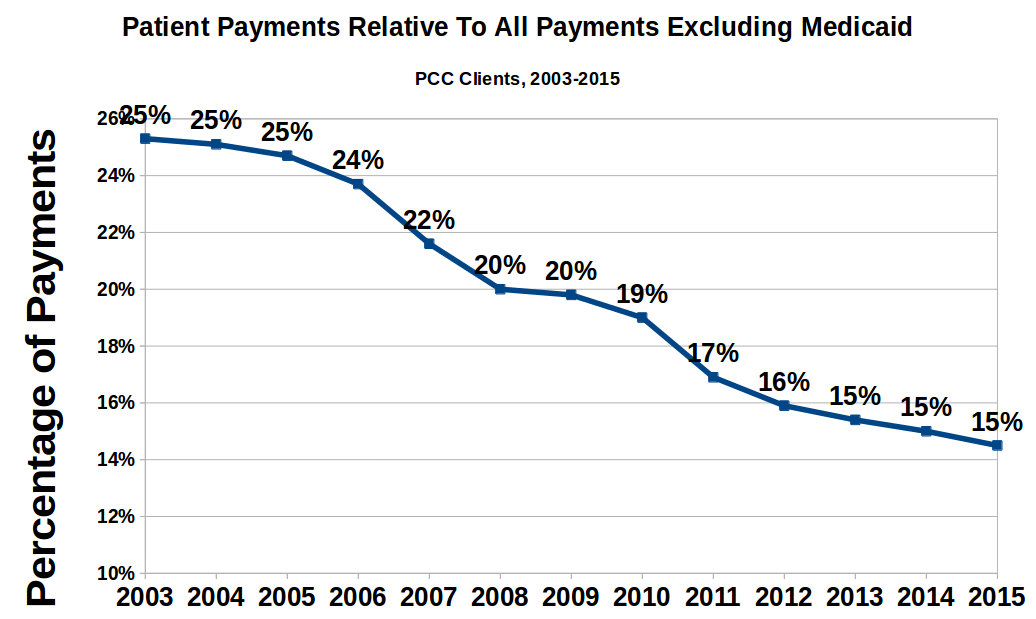 patient_payments_no_caid