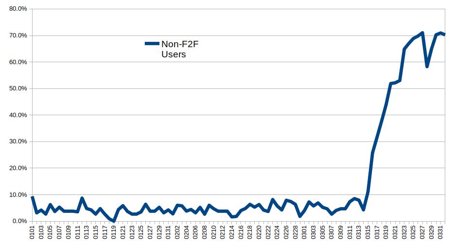 non-f2f-users